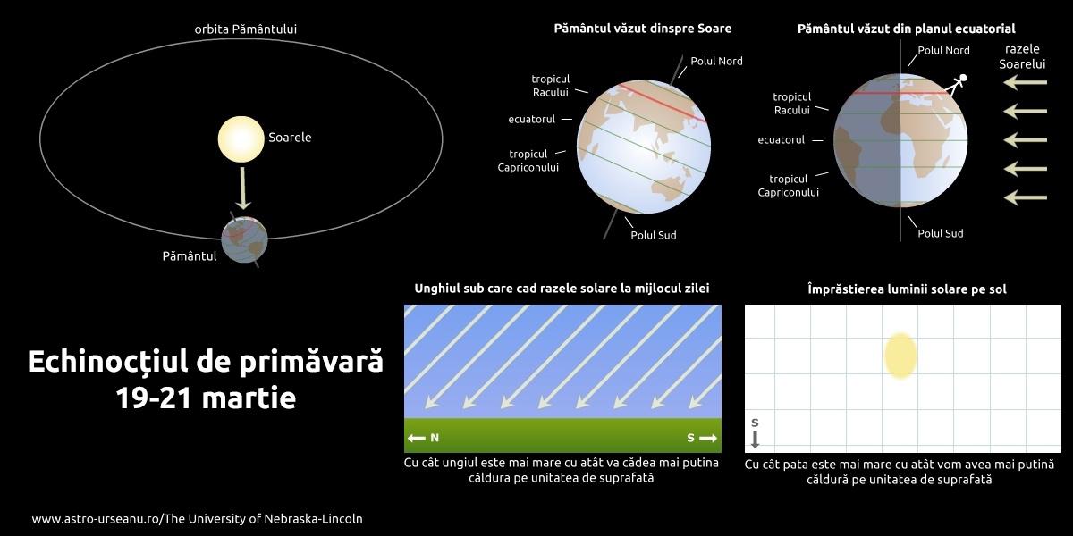 Astăzi, începe primăvara astronomică şi ziua este egală cu noaptea